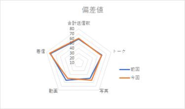 【メンバー個別メッセージ集計2021】潮紗理菜