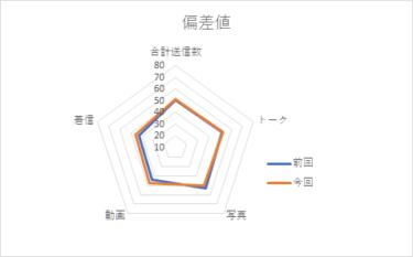 【メンバー個別メッセージ集計2020】佐々木美玲