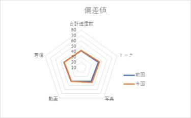 【メンバー個別メッセージ集計2020】高瀬愛奈