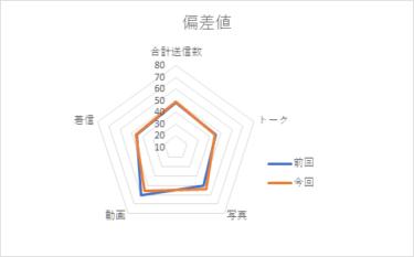 【メンバー個別メッセージ集計2020】東村芽依