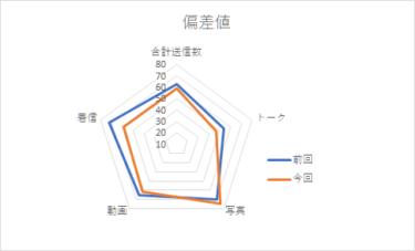 【メンバー個別メッセージ集計2020】金村美玖