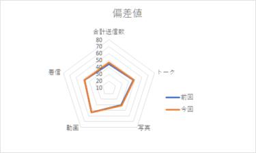 【メンバー個別メッセージ集計2020】河田陽菜