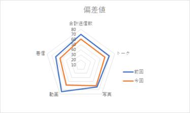【メンバー個別メッセージ集計2020】丹生明里