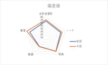 【メンバー個別メッセージ集計2020】齊藤京子