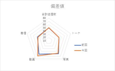 【メンバー個別メッセージ集計2020】佐々木久美