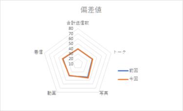 【メンバー個別メッセージ集計2020】小坂菜緒