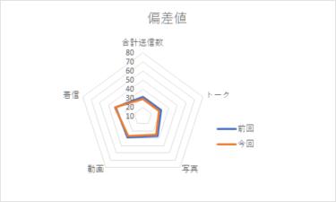 【メンバー個別メッセージ集計2020】影山優佳