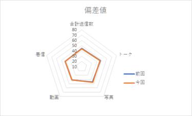 【メンバー個別メッセージ集計2020】宮田愛萌