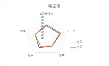 【メンバー個別メッセージ集計2020】渡邉美穂