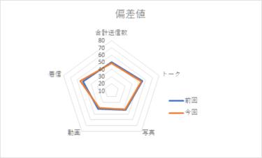 【メンバー個別メッセージ集計2020】上村ひなの