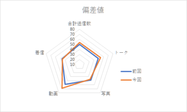 【メンバー個別メッセージ集計2020】加藤史帆